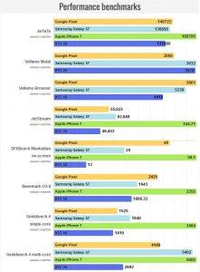 benchmark-google-pixel-gsm-developers-com