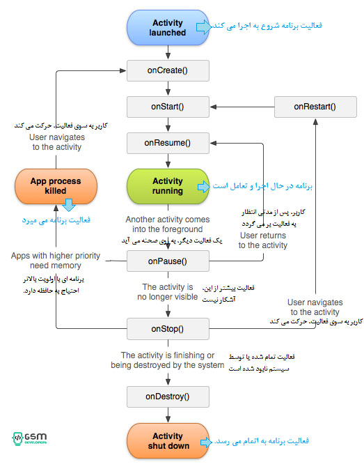 android-activity-lifecycle-gsm-developers