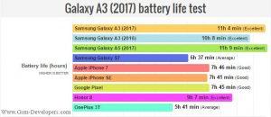 بررسی تخصصی باتری گوشی سامسونگ گلکسی A3-2017