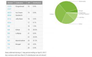 سهم اندروید نوگا در بین دستگاه های اندرویدی به 5 درصد رسید
