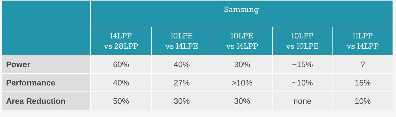 سامسونگ جزئیات تکنولوژی پردازشی 11LPP را اعلام کرد